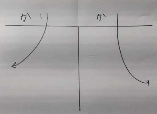 借方と貸方。簡潔に説明します。「り」や「し」の先は4つの要素だけ