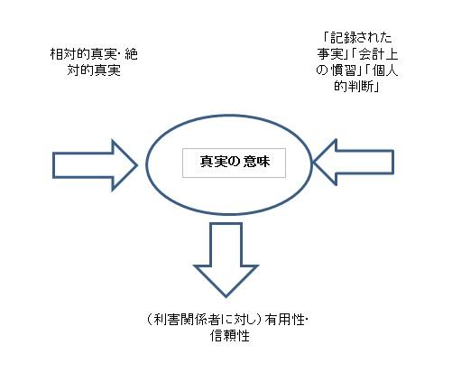 企業会計原則の一般原則,真実性の原則。簡潔に説明します。